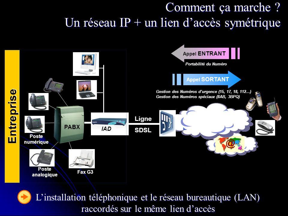 Comment ça marche Un réseau IP + un lien d'accès symétrique