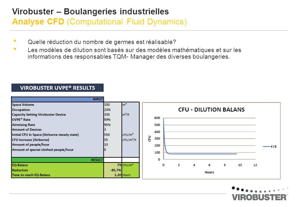 Virobuster – Boulangeries industrielles Analyse CFD (Computational Fluid Dynamics)