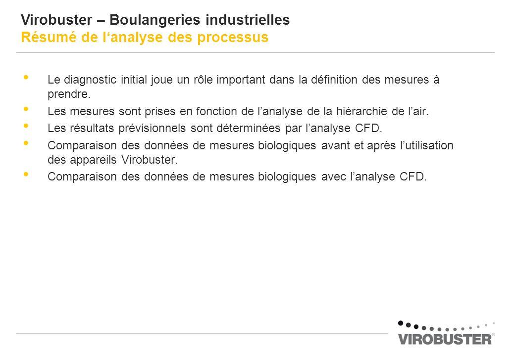 Virobuster – Boulangeries industrielles Résumé de l'analyse des processus