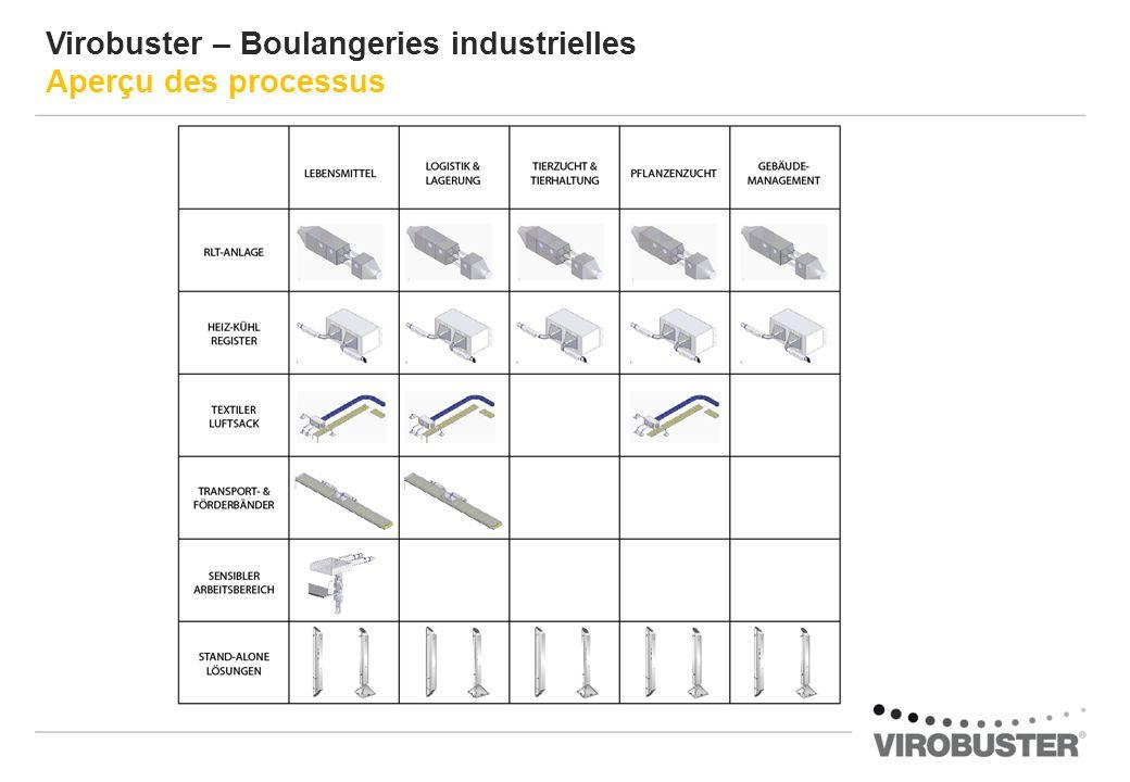 Virobuster – Boulangeries industrielles Aperçu des processus