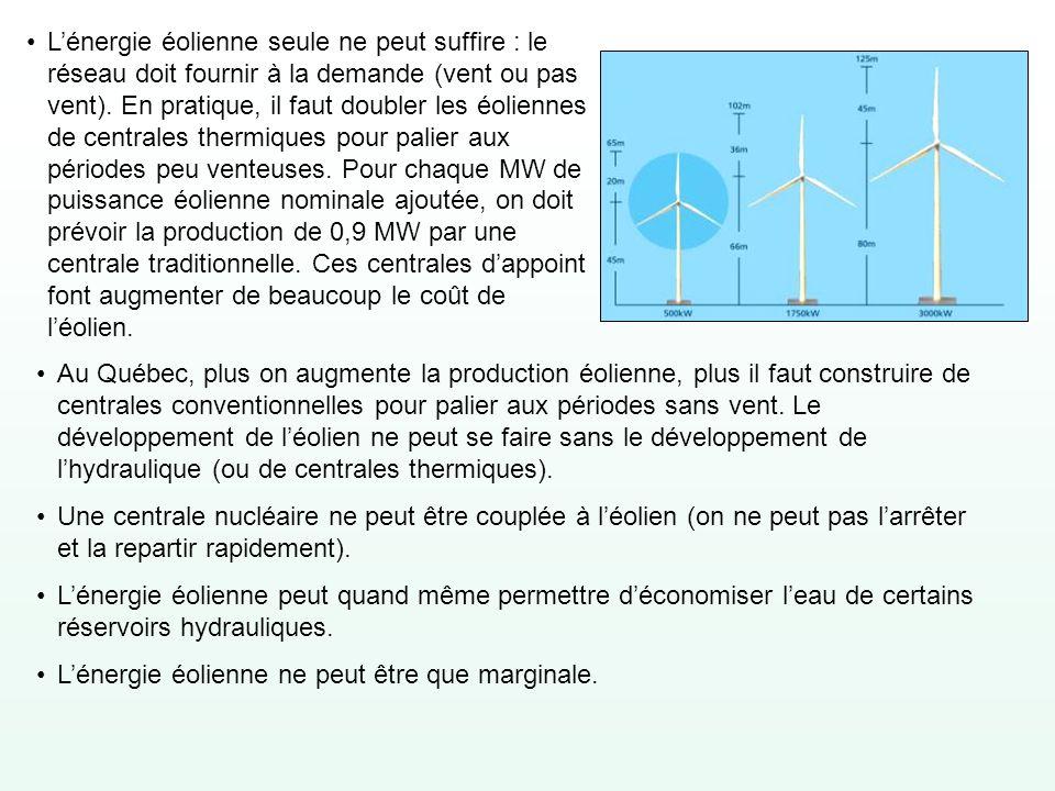 L'énergie éolienne seule ne peut suffire : le réseau doit fournir à la demande (vent ou pas vent). En pratique, il faut doubler les éoliennes de centrales thermiques pour palier aux périodes peu venteuses. Pour chaque MW de puissance éolienne nominale ajoutée, on doit prévoir la production de 0,9 MW par une centrale traditionnelle. Ces centrales d'appoint font augmenter de beaucoup le coût de l'éolien.