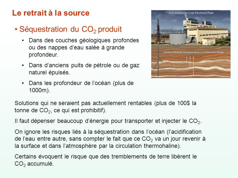 Séquestration du CO2 produit