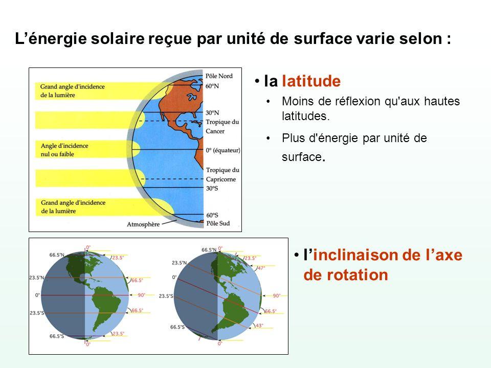 L'énergie solaire reçue par unité de surface varie selon :