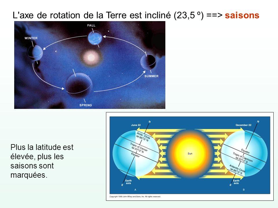 L axe de rotation de la Terre est incliné (23,5 º) ==> saisons