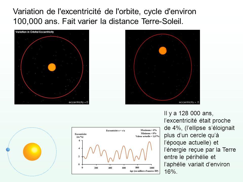 Variation de l excentricité de l orbite, cycle d environ 100,000 ans