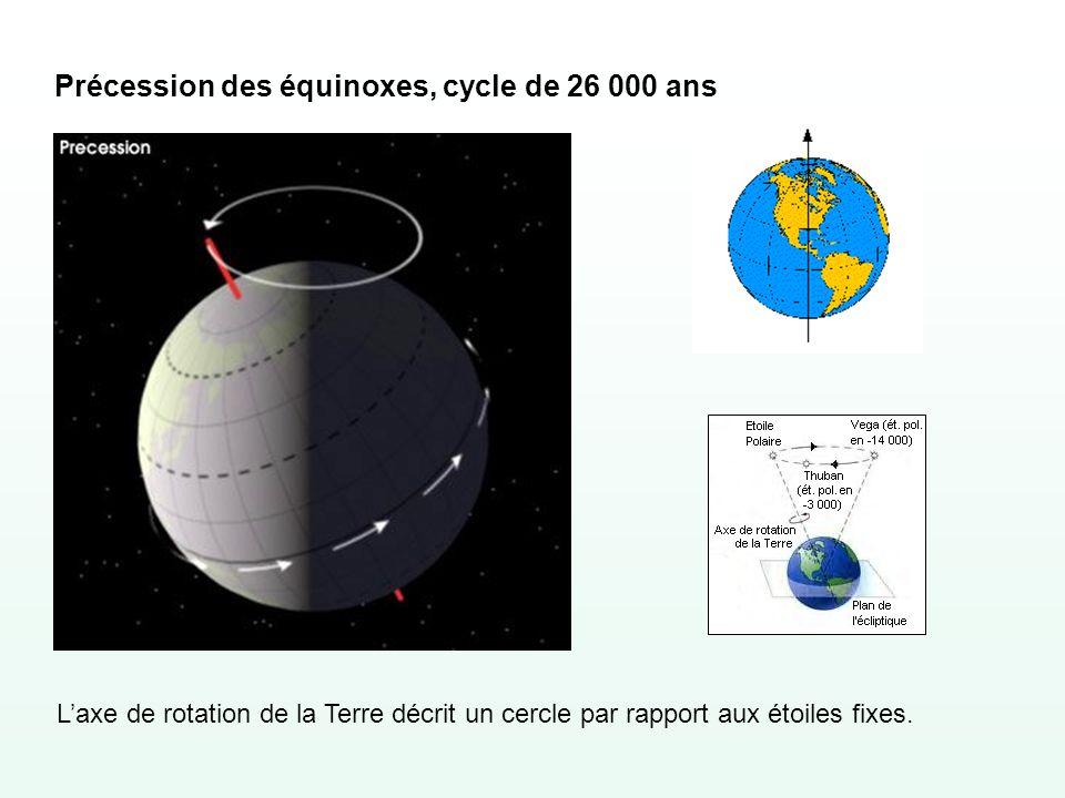 Précession des équinoxes, cycle de 26 000 ans