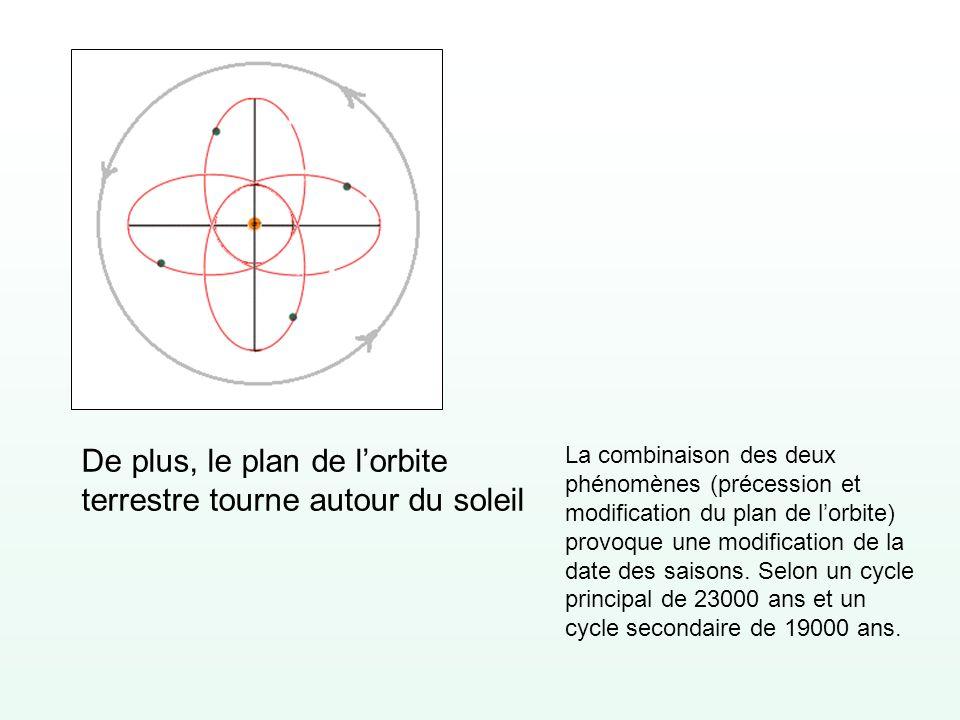 De plus, le plan de l'orbite terrestre tourne autour du soleil
