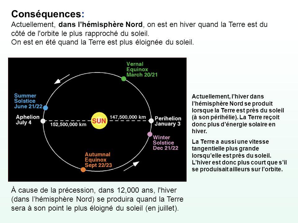 Conséquences: Actuellement, dans l hémisphère Nord, on est en hiver quand la Terre est du côté de l orbite le plus rapproché du soleil. On est en été quand la Terre est plus éloignée du soleil.