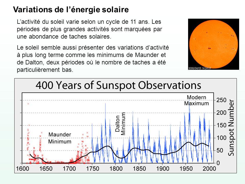 Variations de l'énergie solaire
