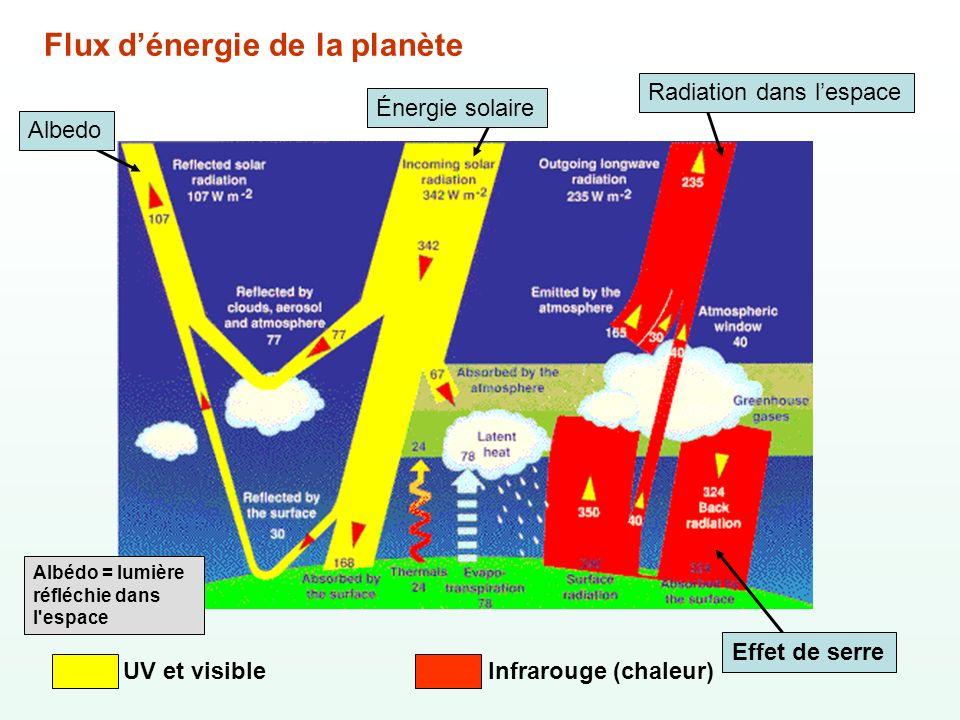 Flux d'énergie de la planète