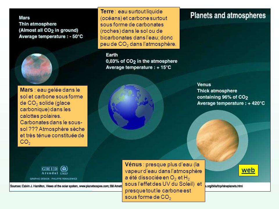 Terre : eau surtout liquide (océans) et carbone surtout sous forme de carbonates (roches) dans le sol ou de bicarbonates dans l'eau; donc peu de CO2 dans l'atmosphère.