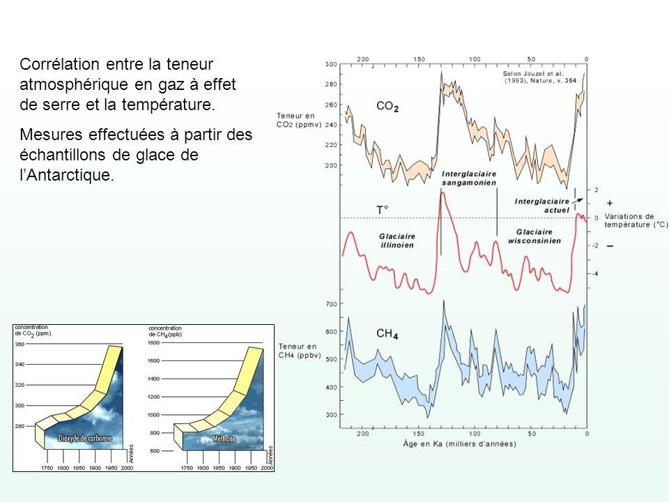 Corrélation entre la teneur atmosphérique en gaz à effet de serre et la température.