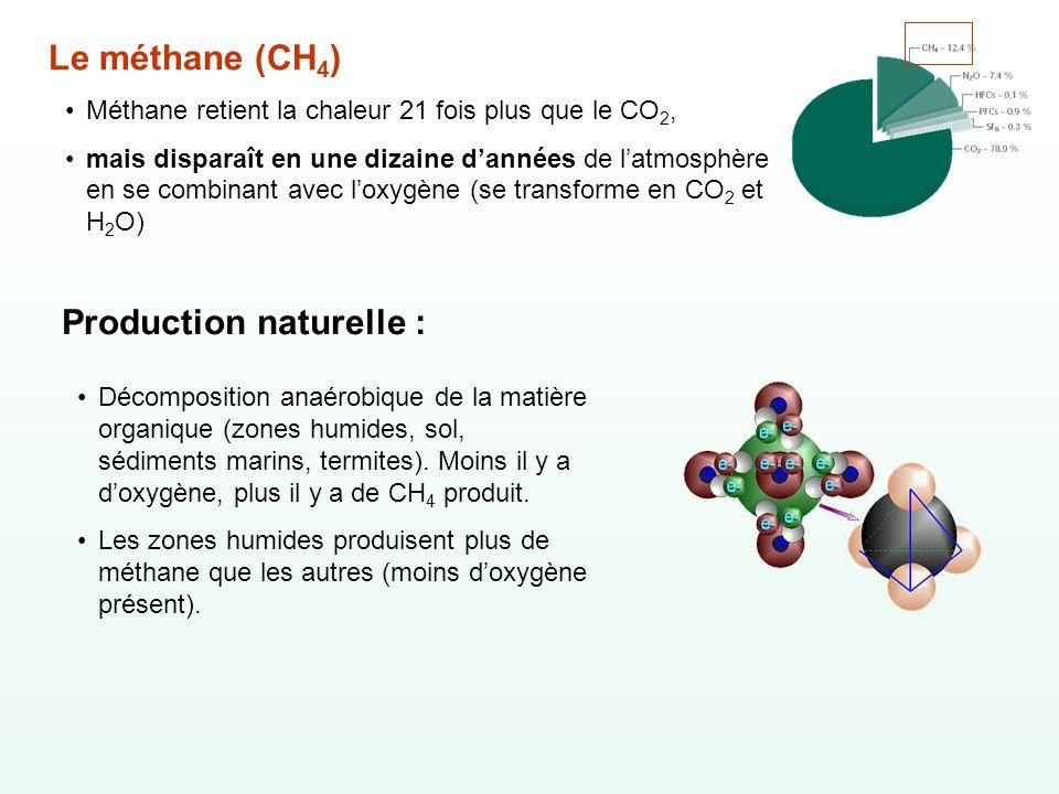Production naturelle :