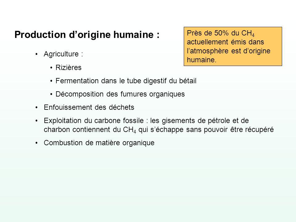 Production d'origine humaine :