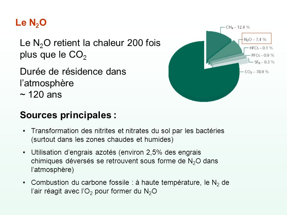 Le N2O retient la chaleur 200 fois plus que le CO2