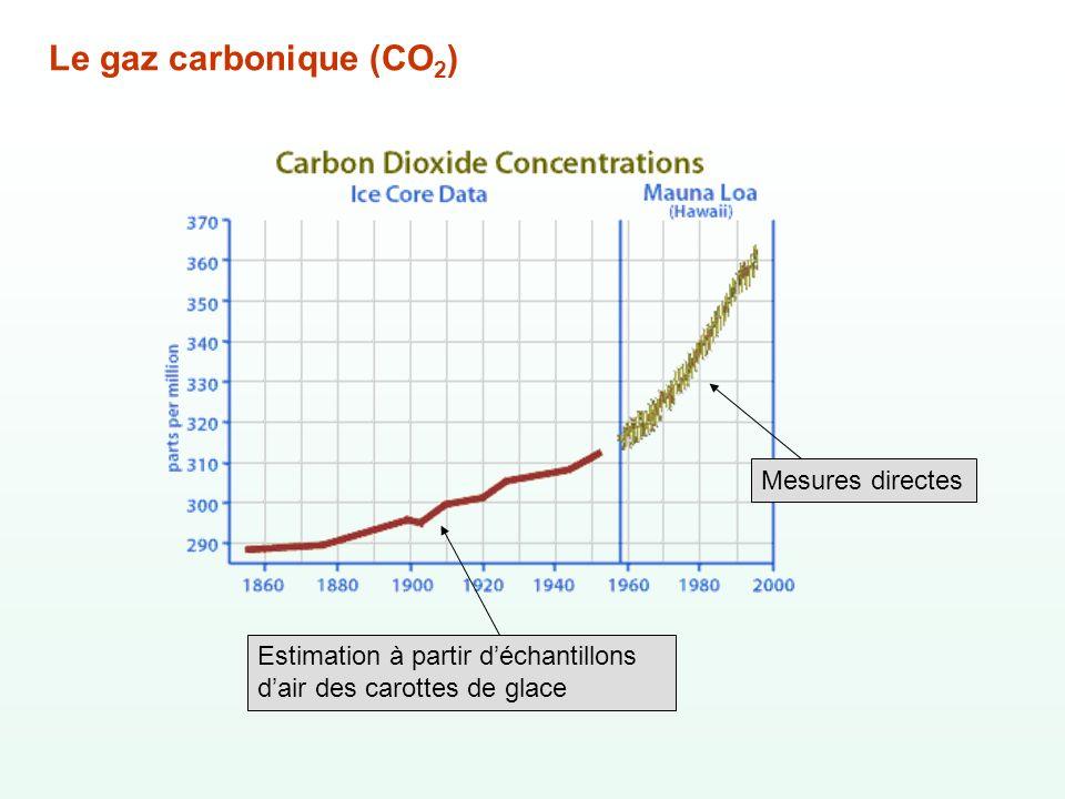 Le gaz carbonique (CO2) Mesures directes