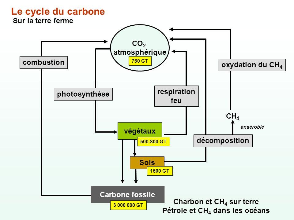 Pétrole et CH4 dans les océans