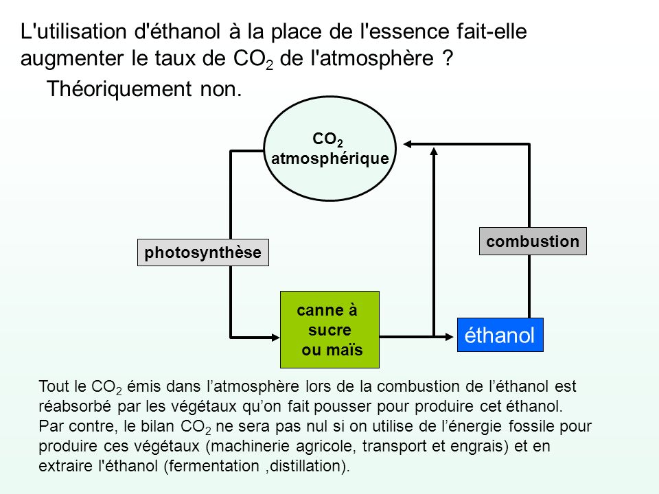 L utilisation d éthanol à la place de l essence fait-elle augmenter le taux de CO2 de l atmosphère