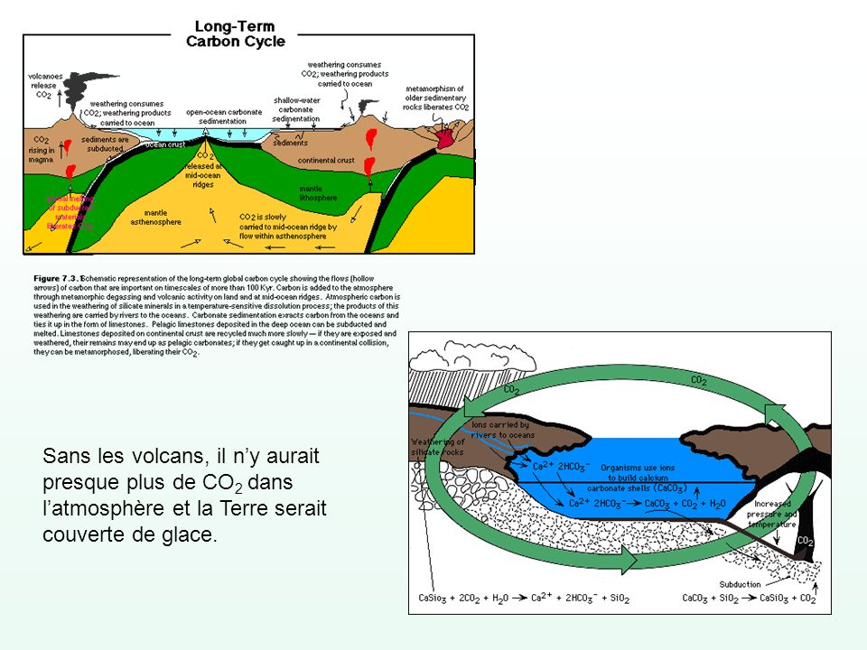 Sans les volcans, il n'y aurait presque plus de CO2 dans l'atmosphère et la Terre serait couverte de glace.