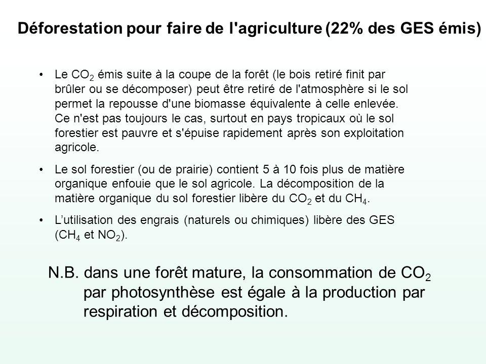 Déforestation pour faire de l agriculture (22% des GES émis)