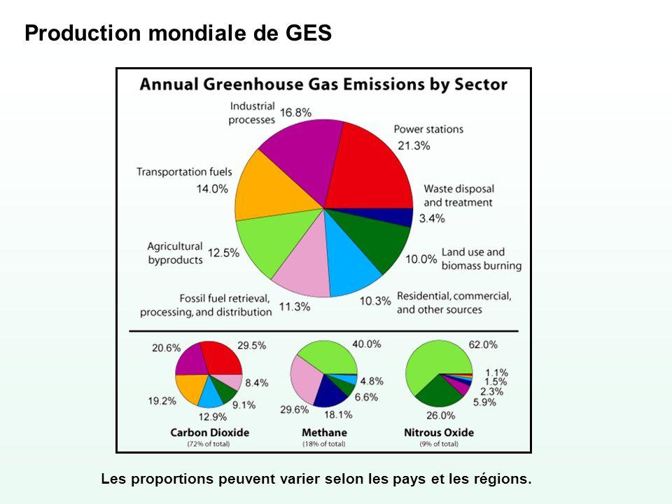Production mondiale de GES