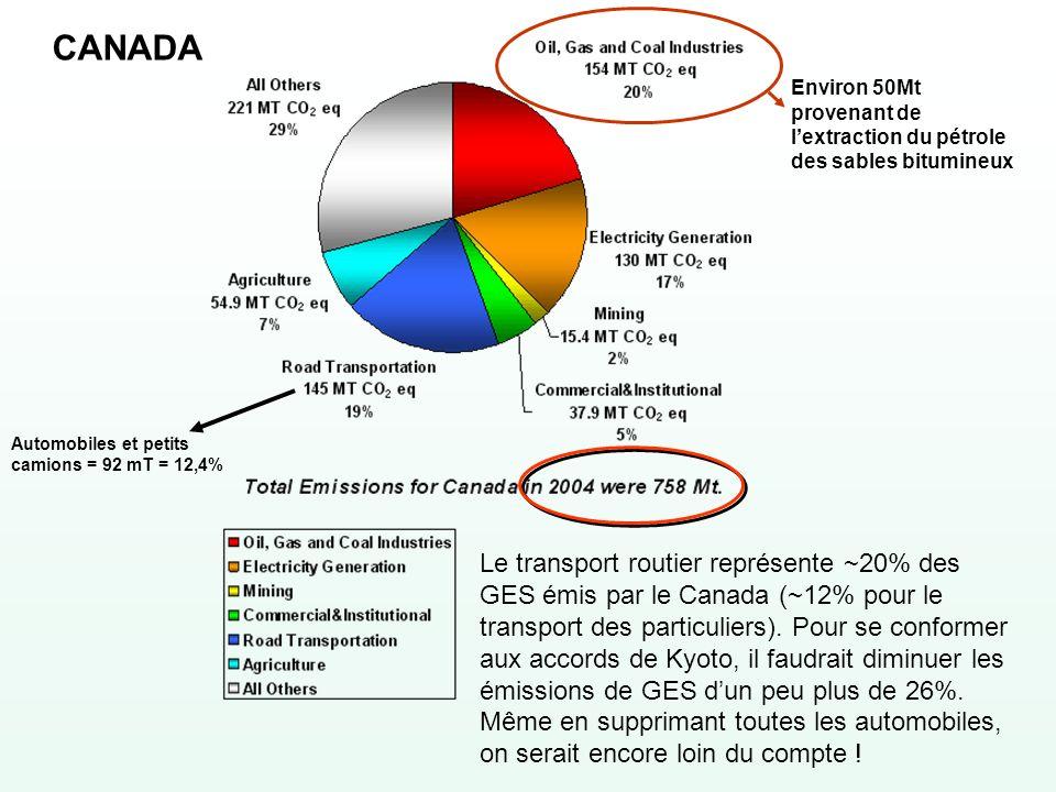 CANADA Environ 50Mt provenant de l'extraction du pétrole des sables bitumineux. Automobiles et petits camions = 92 mT = 12,4%