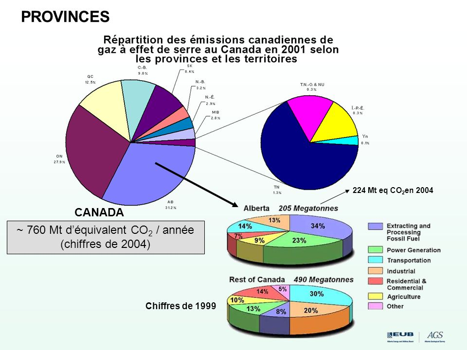 ~ 760 Mt d'équivalent CO2 / année (chiffres de 2004)