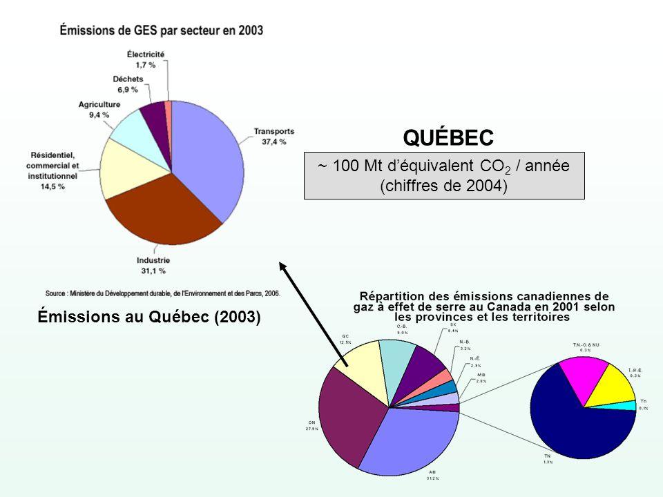 ~ 100 Mt d'équivalent CO2 / année (chiffres de 2004)