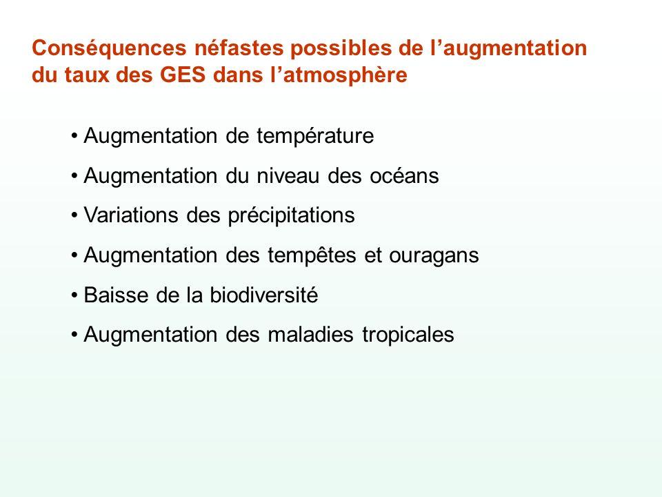 Conséquences néfastes possibles de l'augmentation du taux des GES dans l'atmosphère