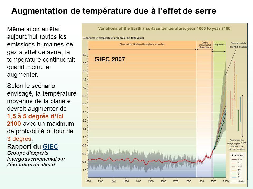 Augmentation de température due à l'effet de serre