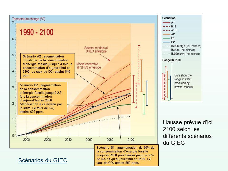 Hausse prévue d'ici 2100 selon les différents scénarios du GIEC