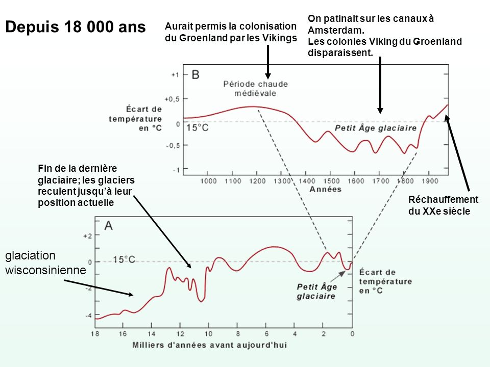 Depuis 18 000 ans glaciation wisconsinienne