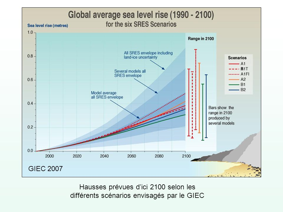 GIEC 2007 Hausses prévues d'ici 2100 selon les différents scénarios envisagés par le GIEC