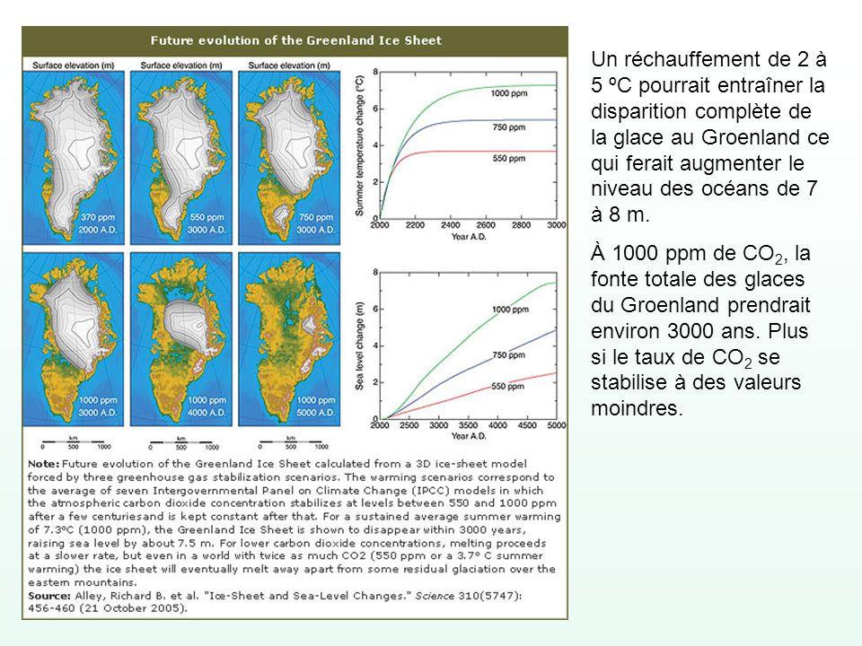 Un réchauffement de 2 à 5 ºC pourrait entraîner la disparition complète de la glace au Groenland ce qui ferait augmenter le niveau des océans de 7 à 8 m.