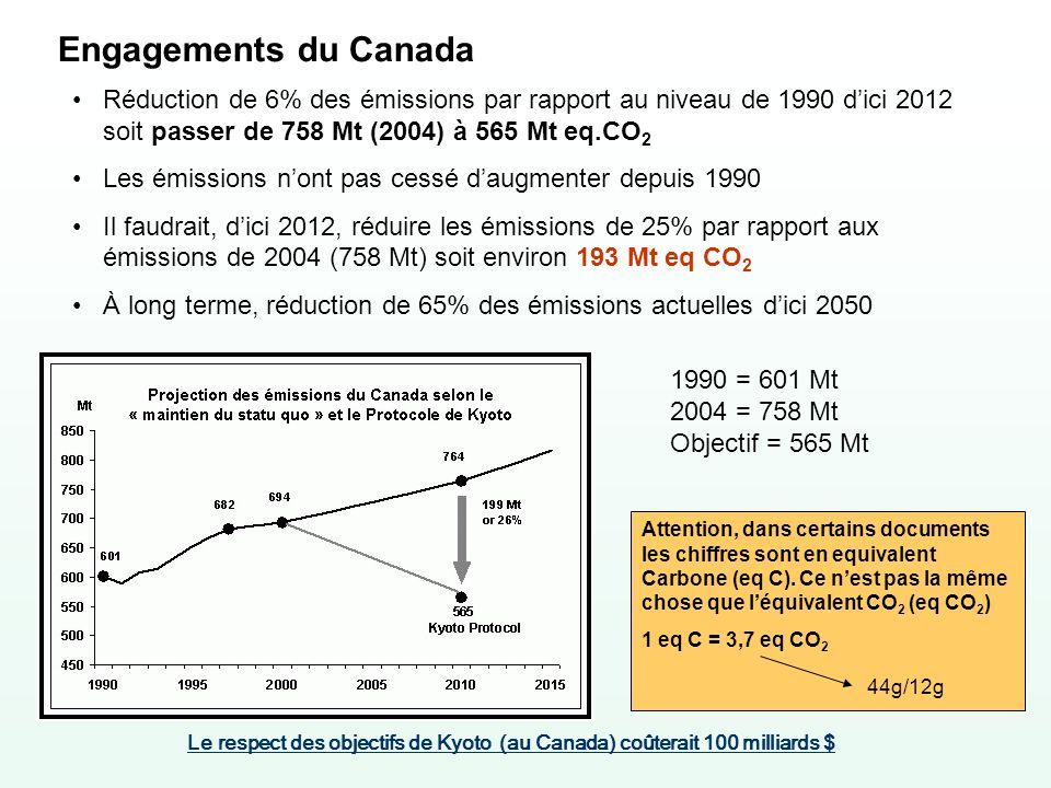 Engagements du Canada Réduction de 6% des émissions par rapport au niveau de 1990 d'ici 2012 soit passer de 758 Mt (2004) à 565 Mt eq.CO2.