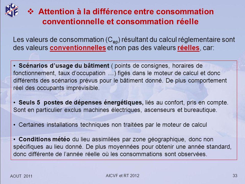 Attention à la différence entre consommation conventionnelle et consommation réelle