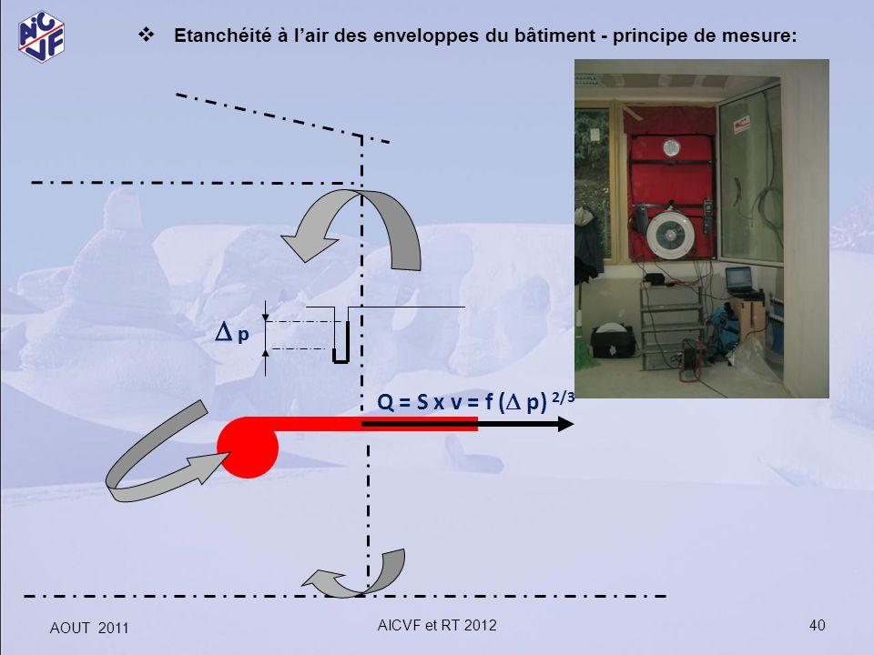 Etanchéité à l'air des enveloppes du bâtiment - principe de mesure: