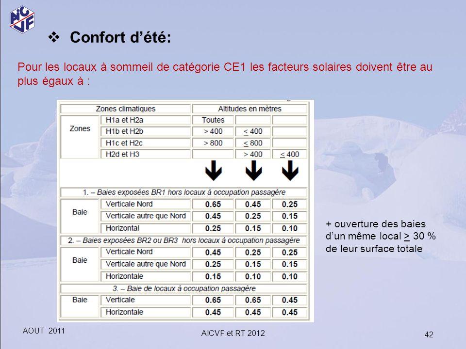 Confort d'été: Pour les locaux à sommeil de catégorie CE1 les facteurs solaires doivent être au plus égaux à :