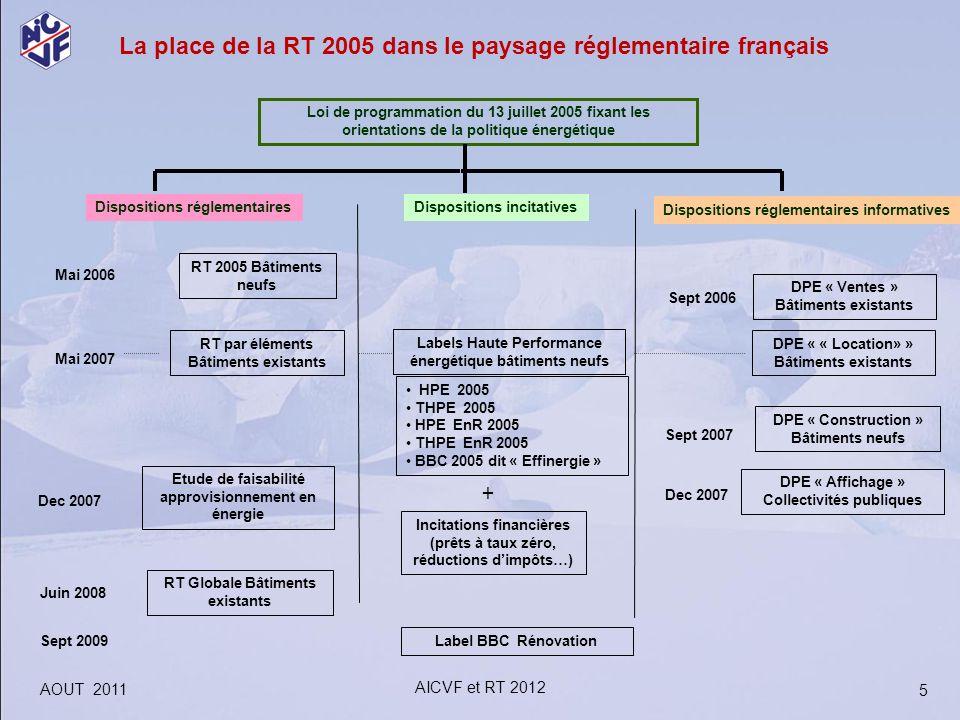 La place de la RT 2005 dans le paysage réglementaire français