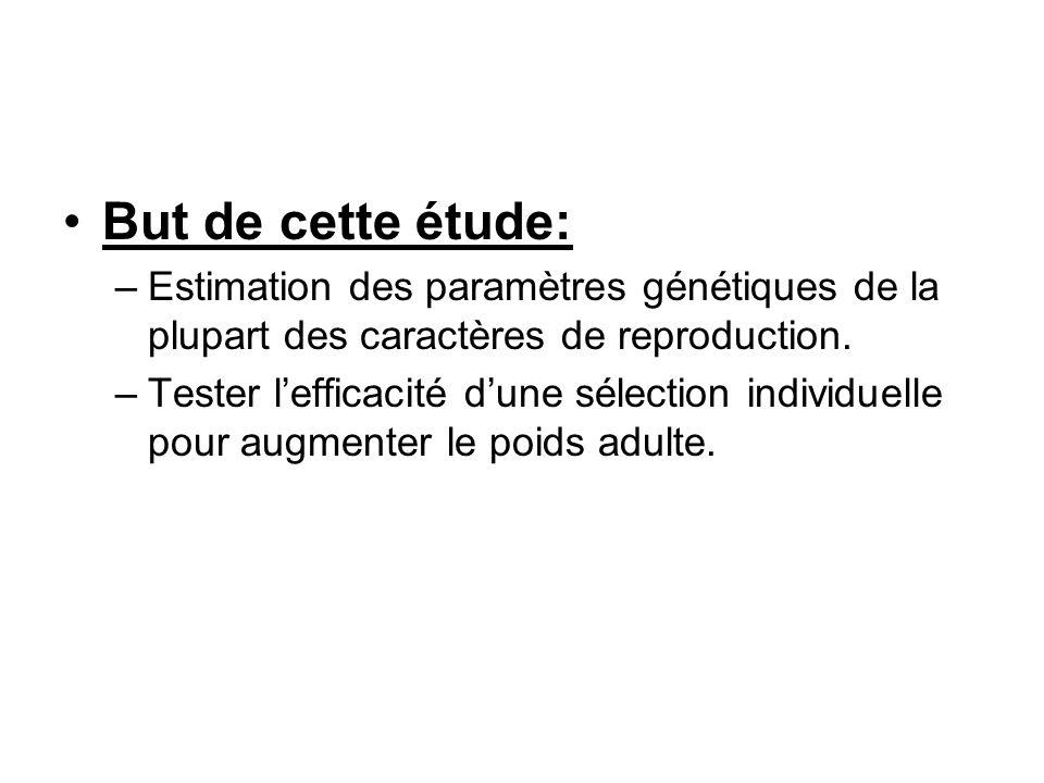 But de cette étude: Estimation des paramètres génétiques de la plupart des caractères de reproduction.