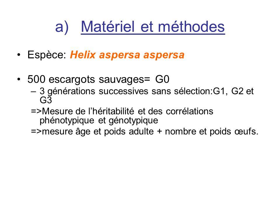 Matériel et méthodes Espèce: Helix aspersa aspersa