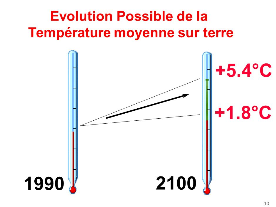 Impacts du changement climatique