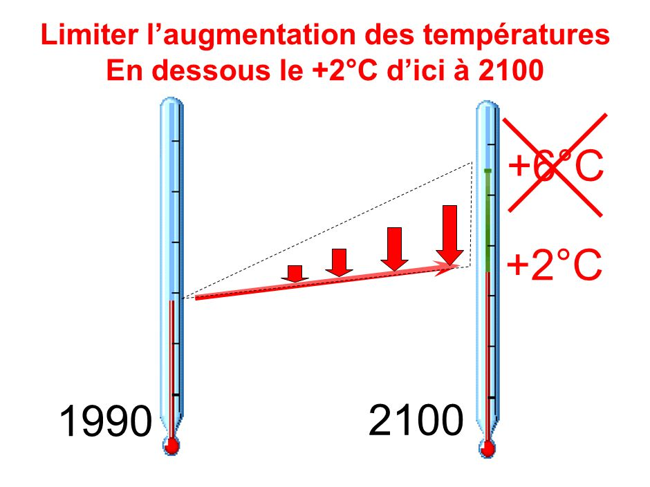 Cible 2050 50% Emissions Mondiales