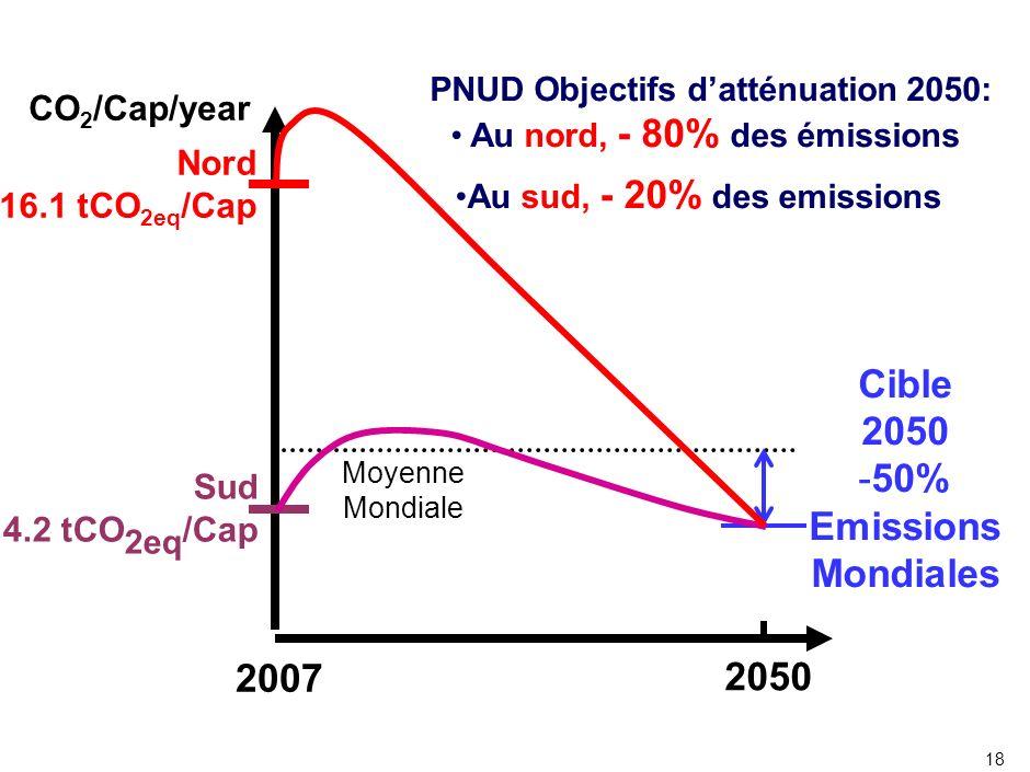 Peut-on éviter le Changement Climatique NON