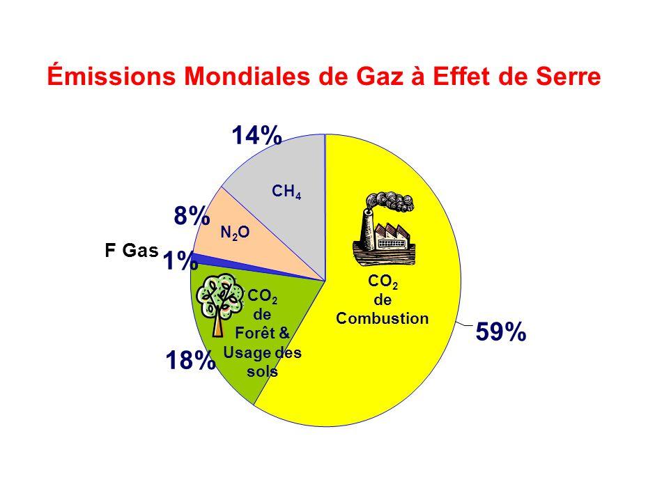 Évolution du taux de CO2 sur terre