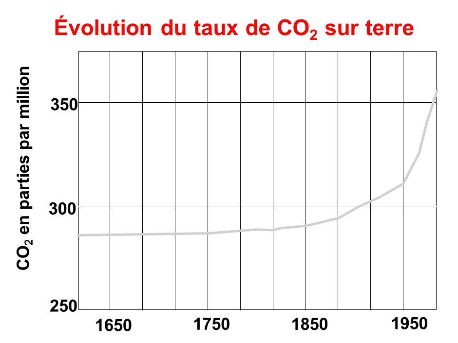 Évolution de la température sur terre