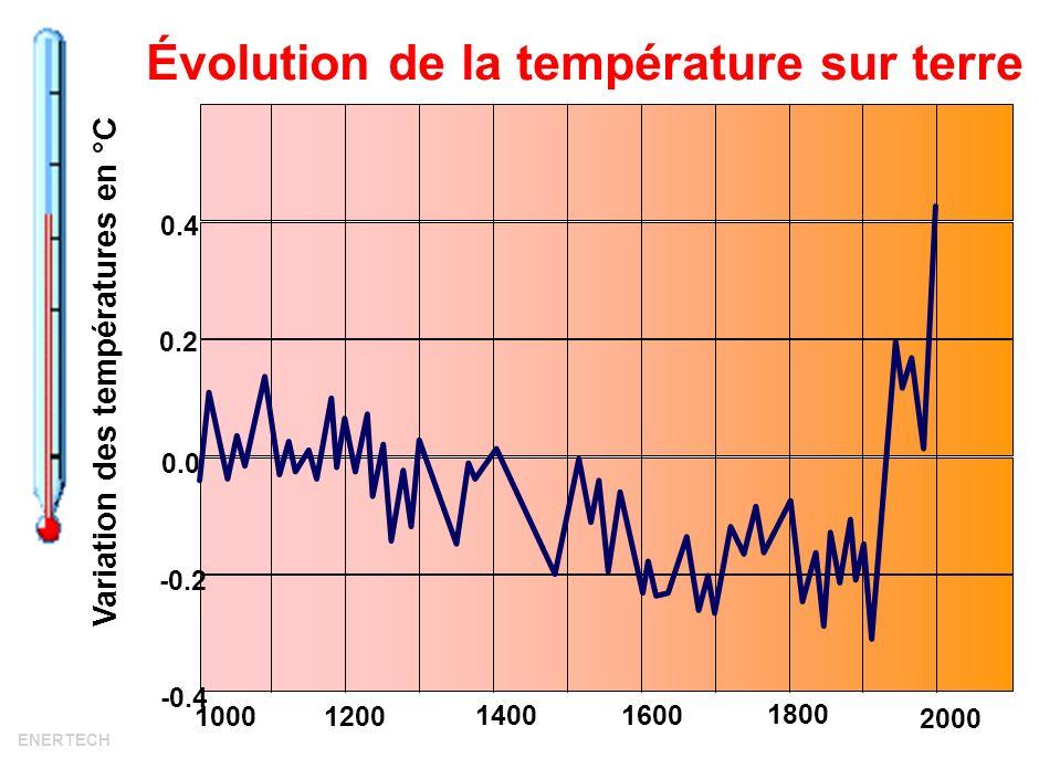 Classement des 20 années les plus chaudes depuis 1880, par ordre décroissant de température