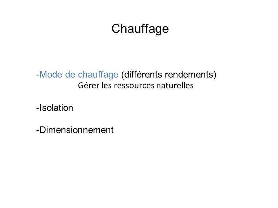 Chauffage Mode de chauffage (différents rendements)