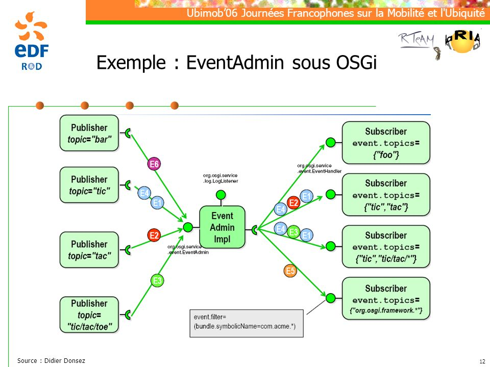 Exemple : EventAdmin sous OSGi