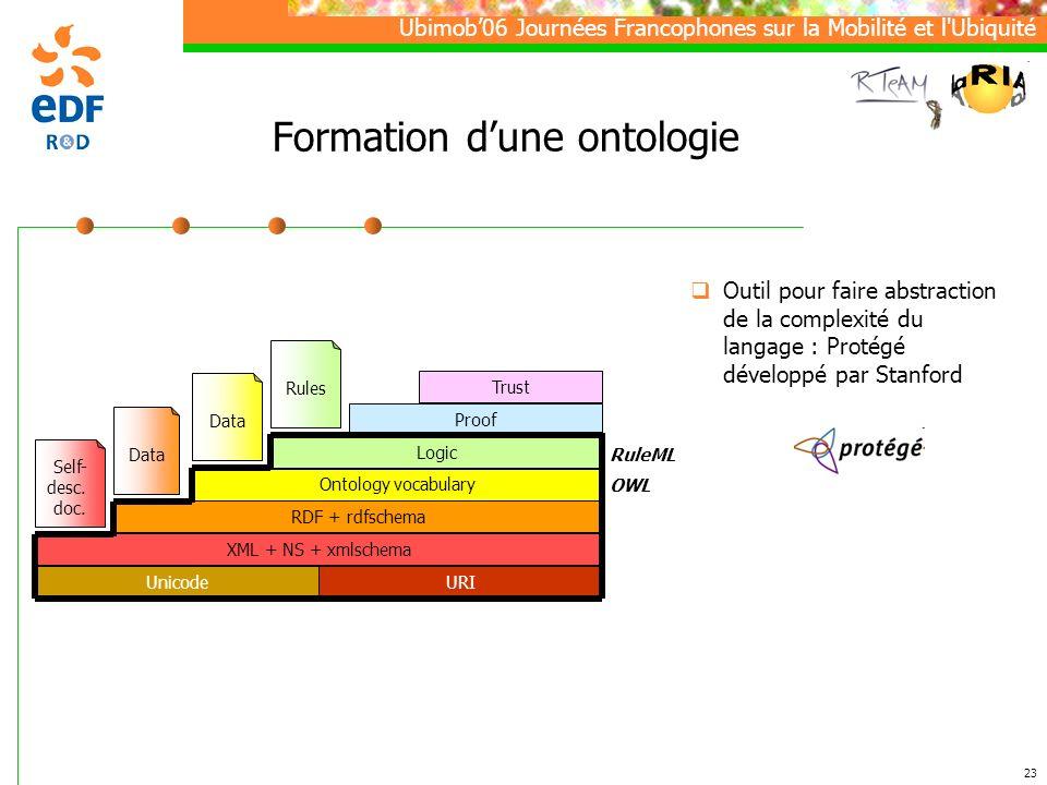 Formation d'une ontologie